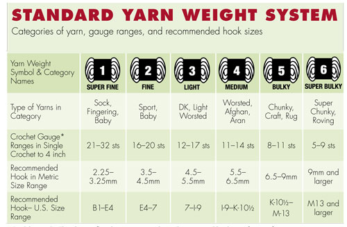 Standard yarn weight system